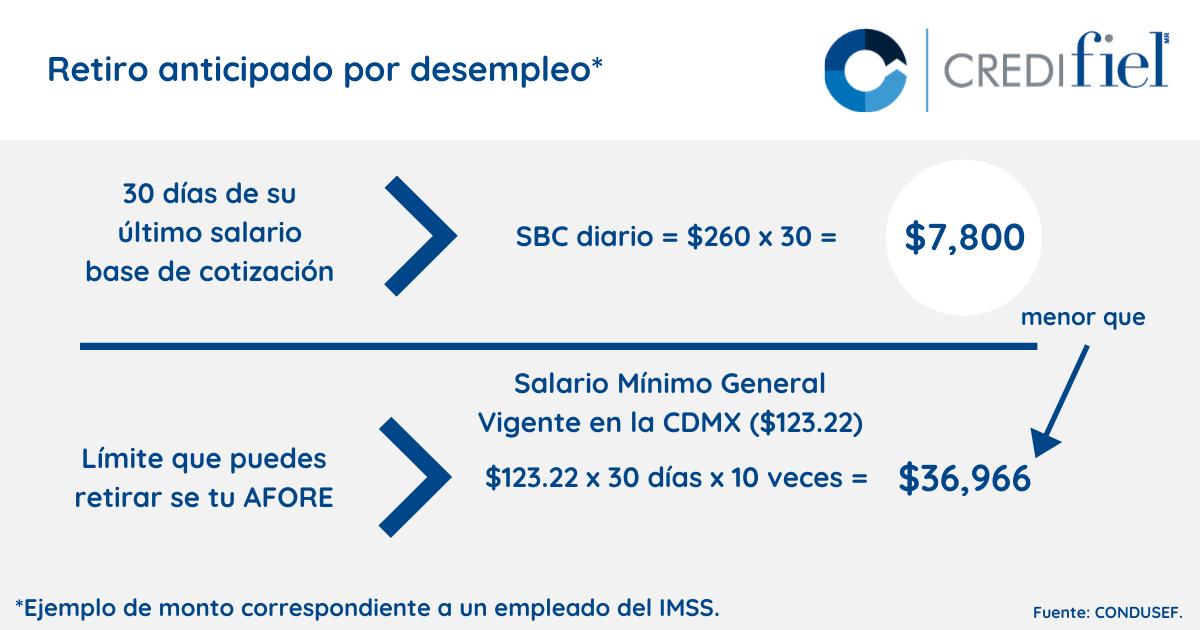 Blog-Imagen-Como-sacar-dinero-de-mi-afore-ejemplo-ejemplo-retiro-anticipado-desempleo-Credifiel-May20